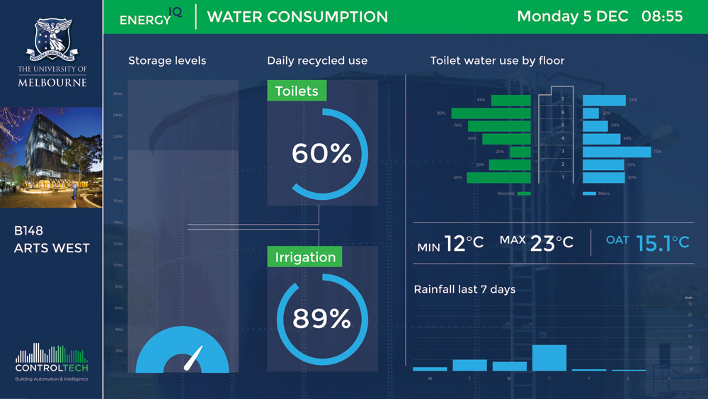 controltech BMS Dashboard water consumption system