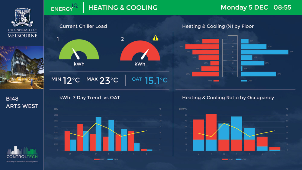 controltech BMS Dashboard heating and cooling system