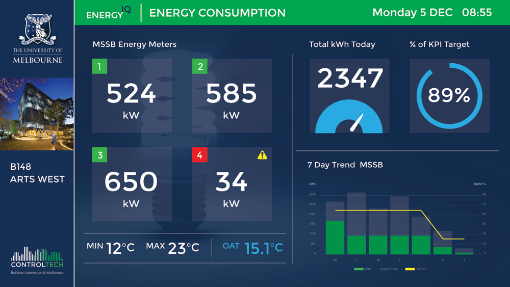 controltech BMS Dashboard energy consumption control system