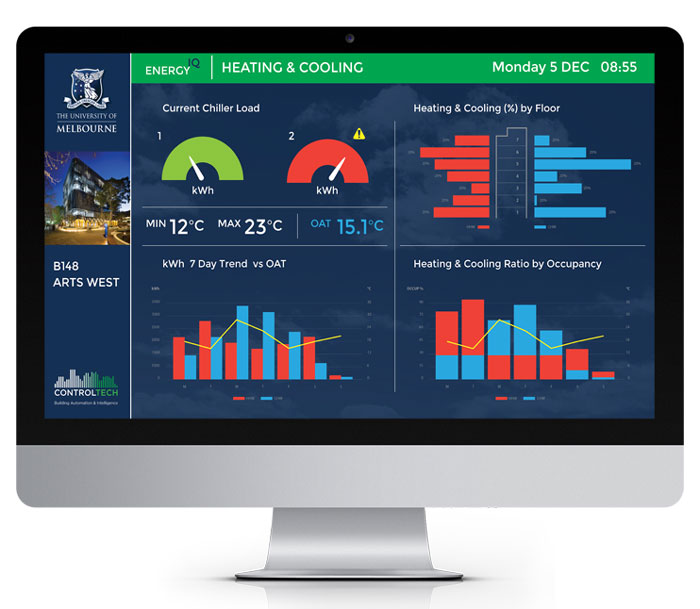 controltech analytics optimisation dashboards